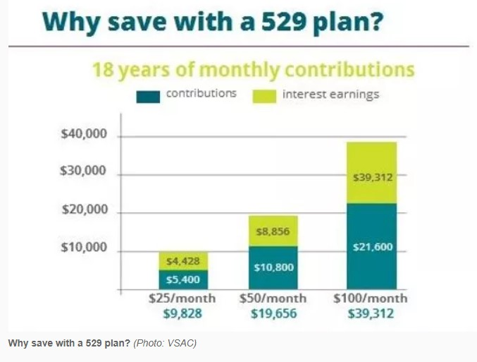 chart of Why save with a 529 Plan