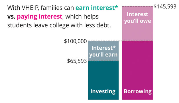 Saving vs borrowing for college: What's the cost?
