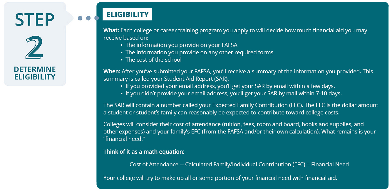 Learn How Financial Aid Works | VSAC