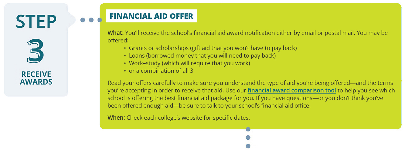 financial aid offers