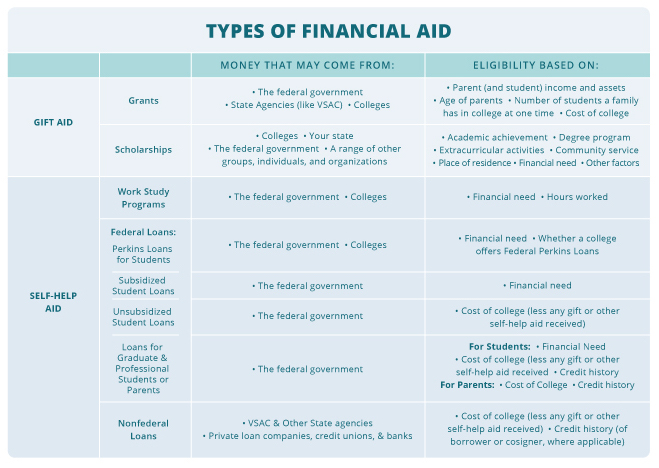 Types of Financial Aid chart